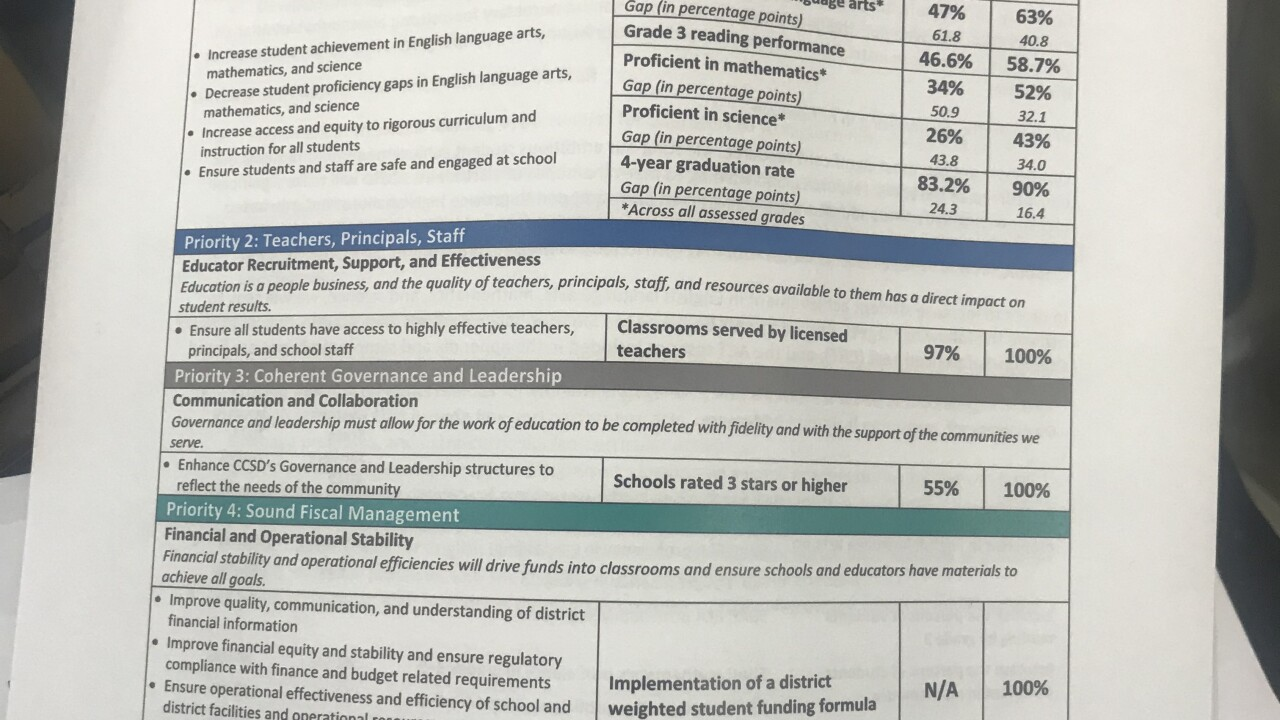 CCSD aims to be 'most improved by 2024