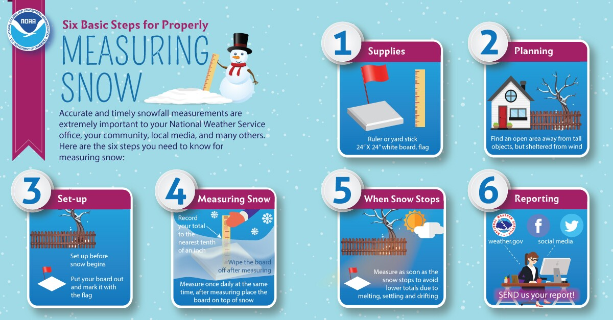6 ways to accurately measure snow in your city.
