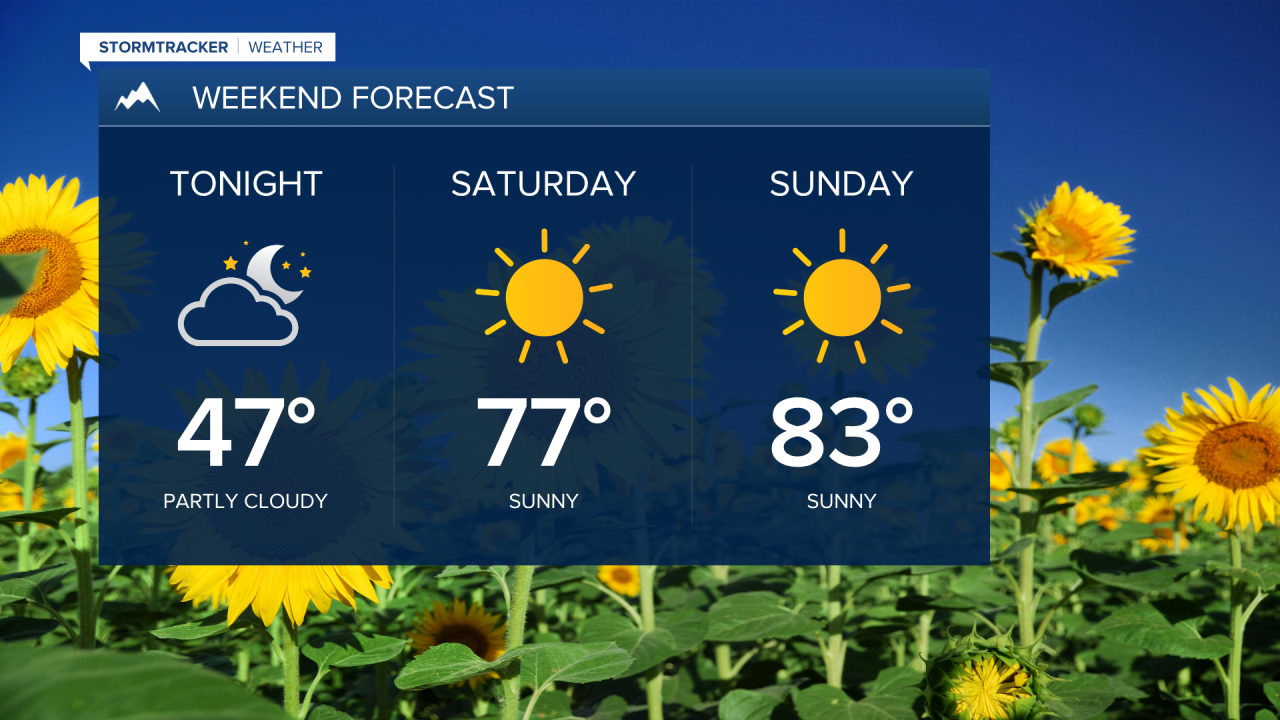 Weekend forecast for Western Montana