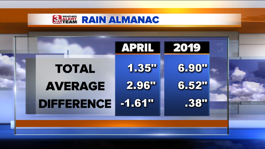 Rain Almanac Bar Graphs.png