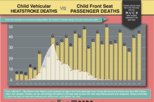 Source: http://www.kidsandcars.org/wp-content/uploads/2018/05/Airbag_vs_Heatstroke_2018.pdf