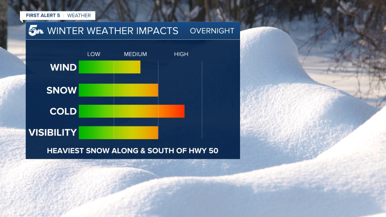 Winter Weather Impacts