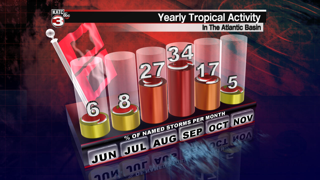 Tropical Hurricanes By Month.png