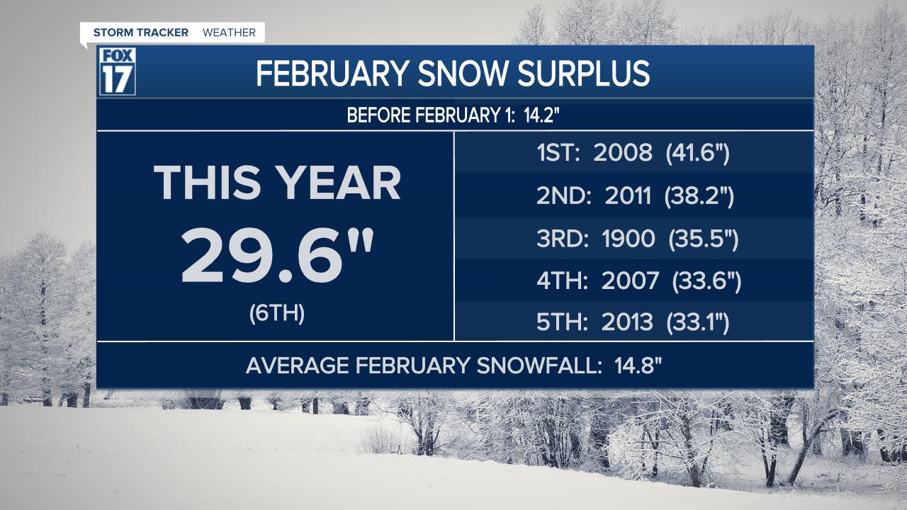 Top 10 February snow