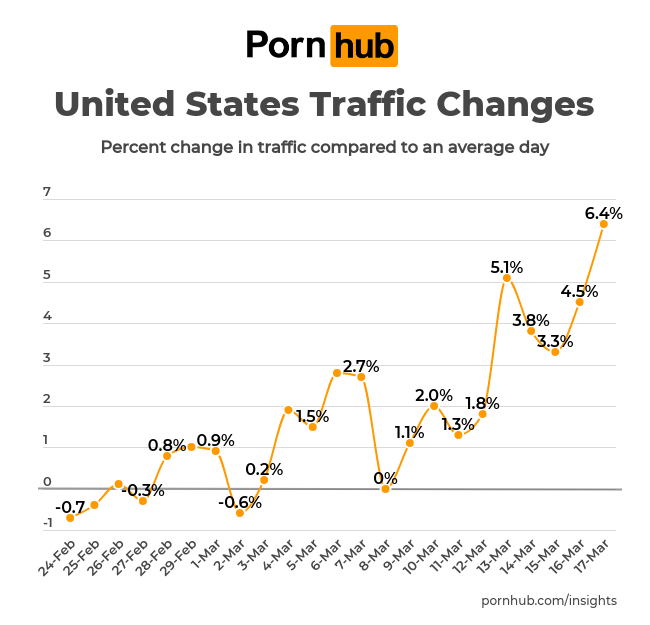 Pornhub spike graph.png