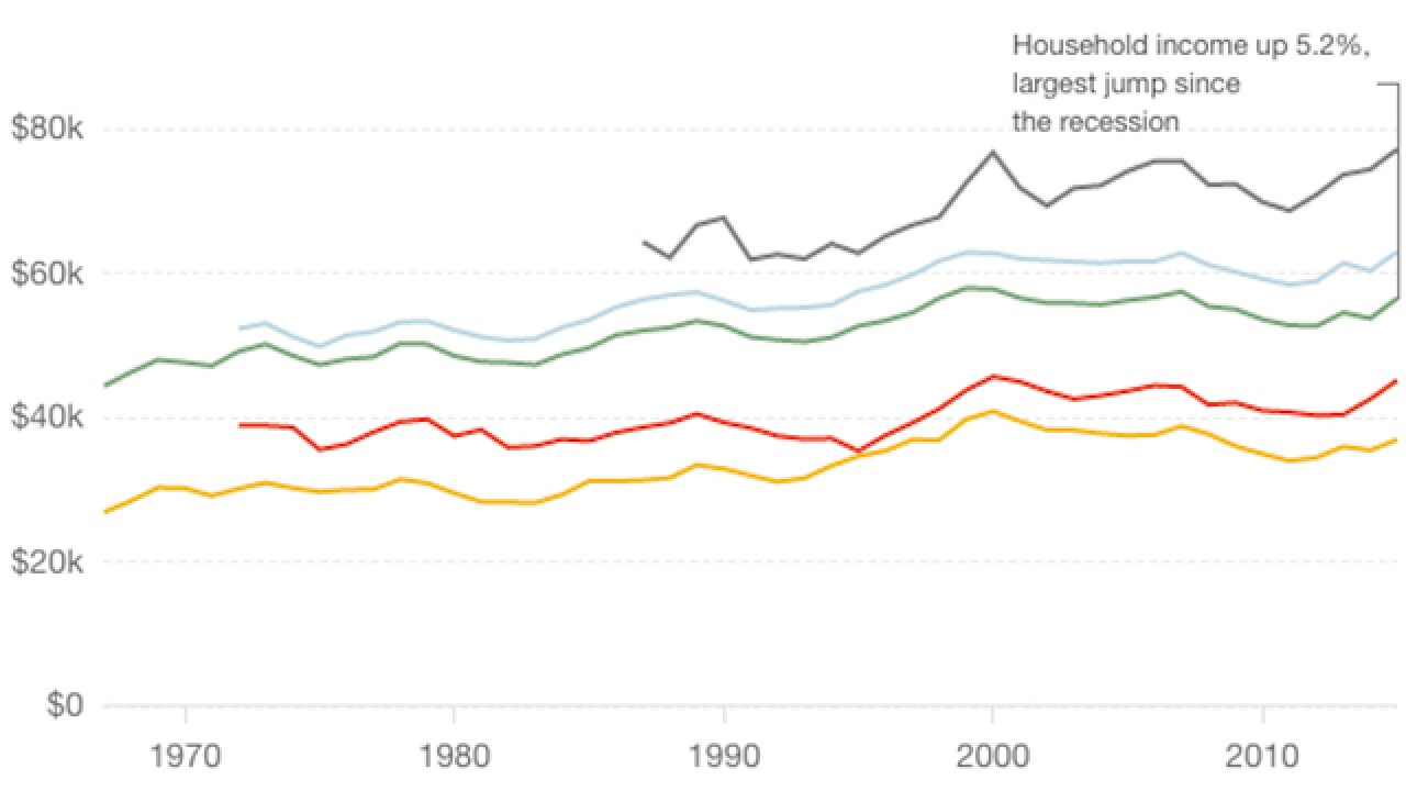 The median U.S. household income has gone up