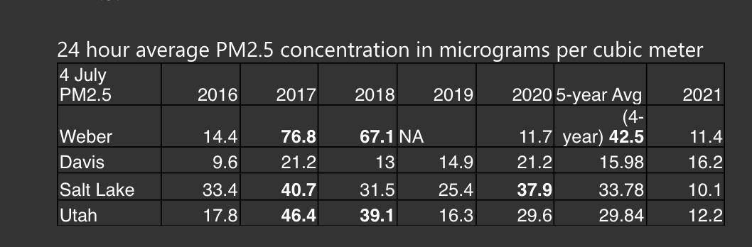 PM 2.5 data