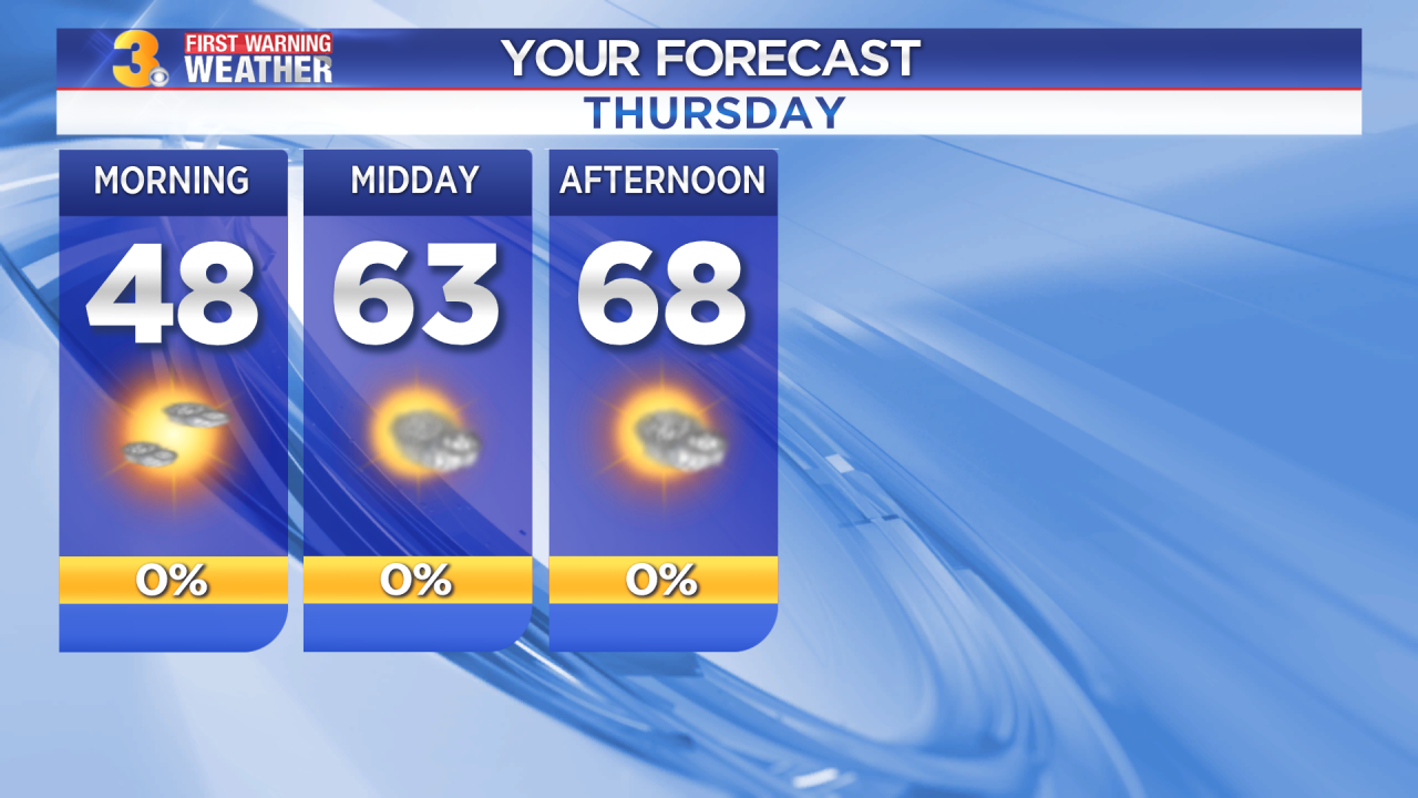 First Warning Forecast: Another warm and dry day with highs in the upper 60s