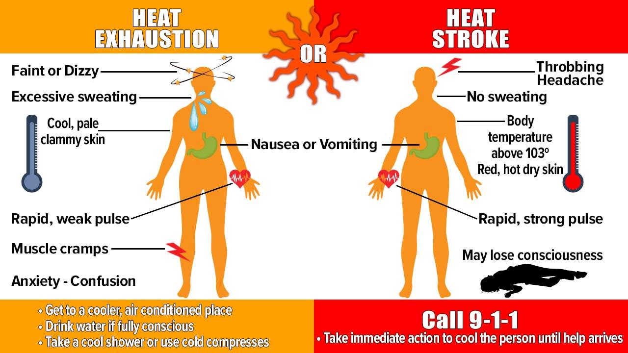 Heat Danger Signs