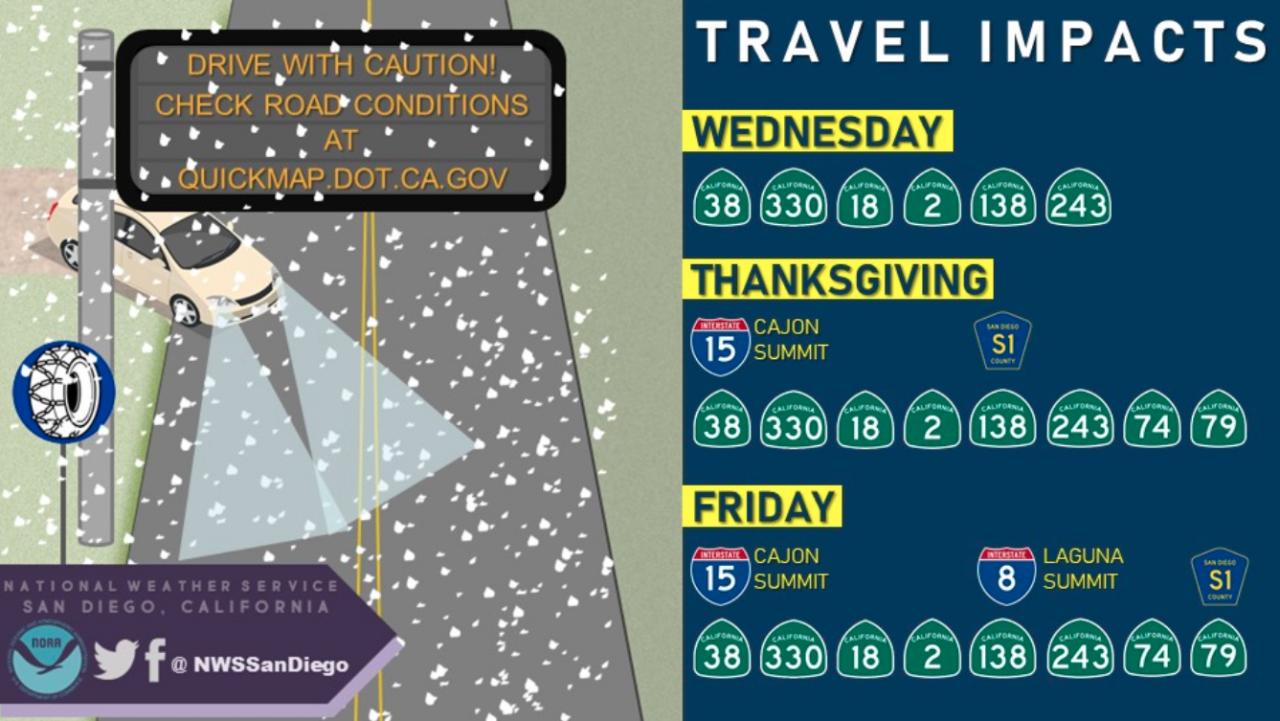 Thanksgiving travel impact