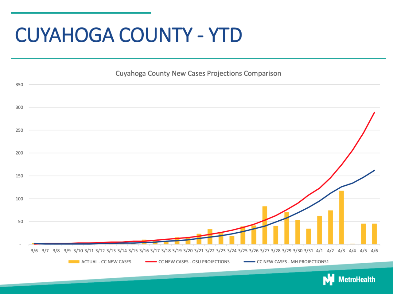 MH Cuyahoga County YTD Model.png