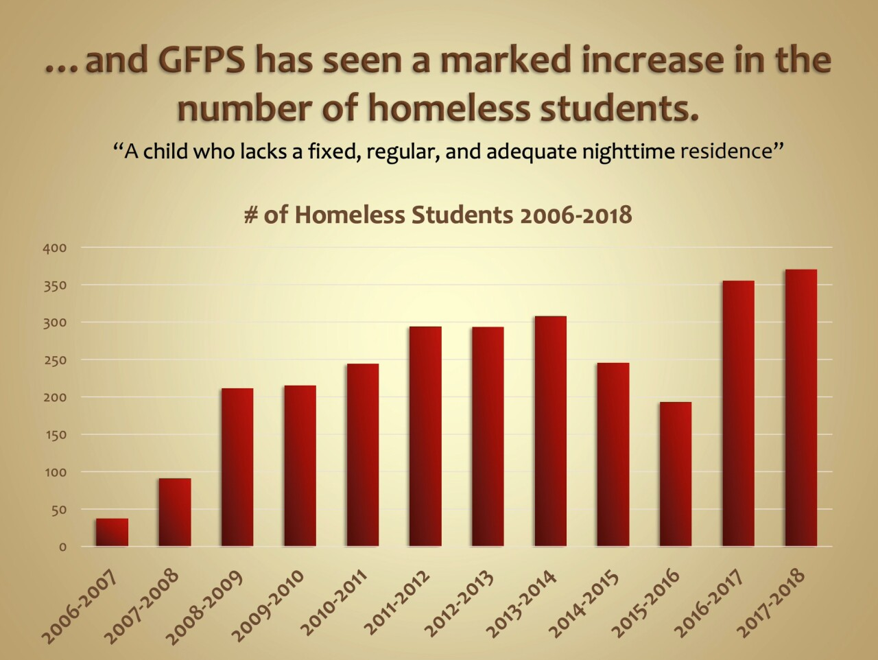 "COURTESY: GFPS ""State of the District"" report, 2018"