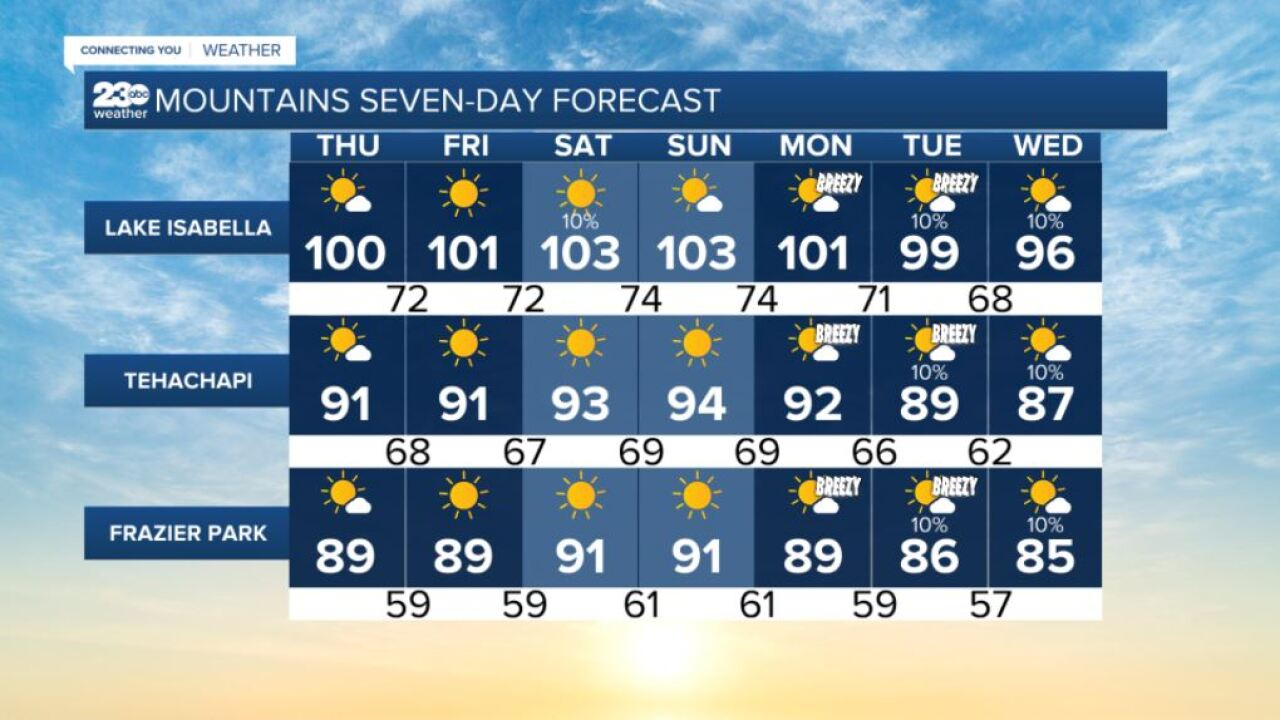 Mountains 7-day forecasts 8/12/2021