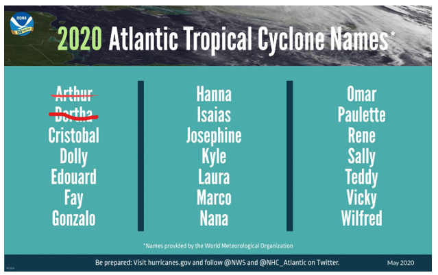 cyclone names.PNG