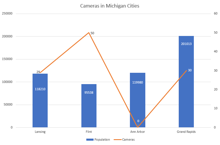Cameras in Michigan cities compared to population in those cities