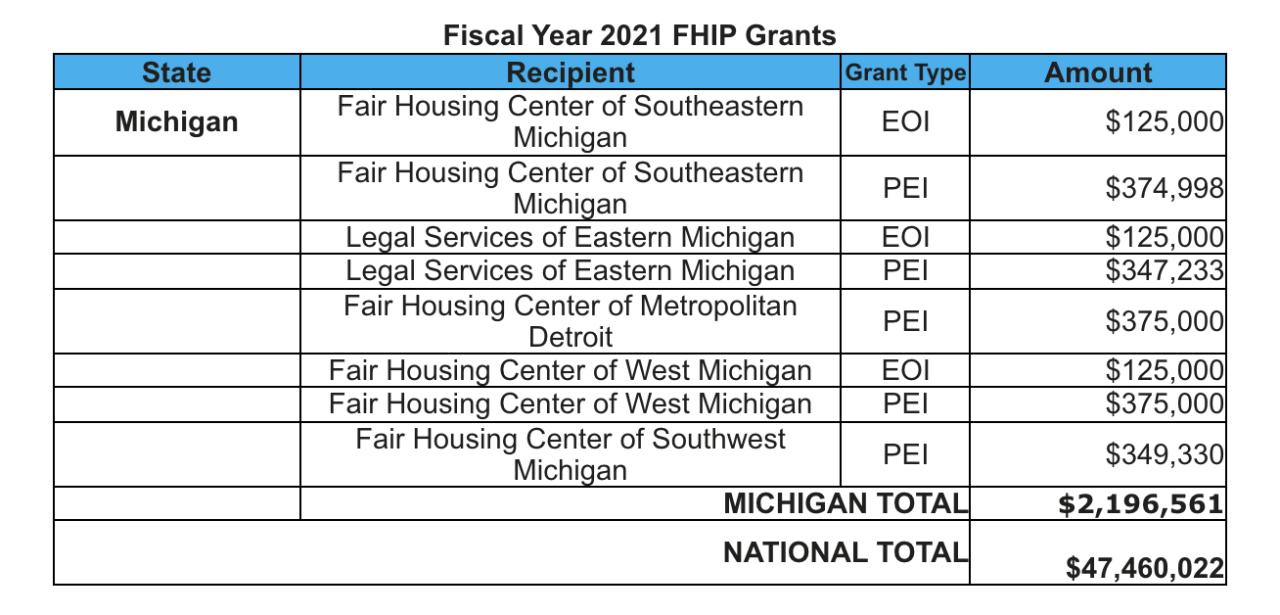Michigan is receiving almost $2.2 million to combat housing discrimination