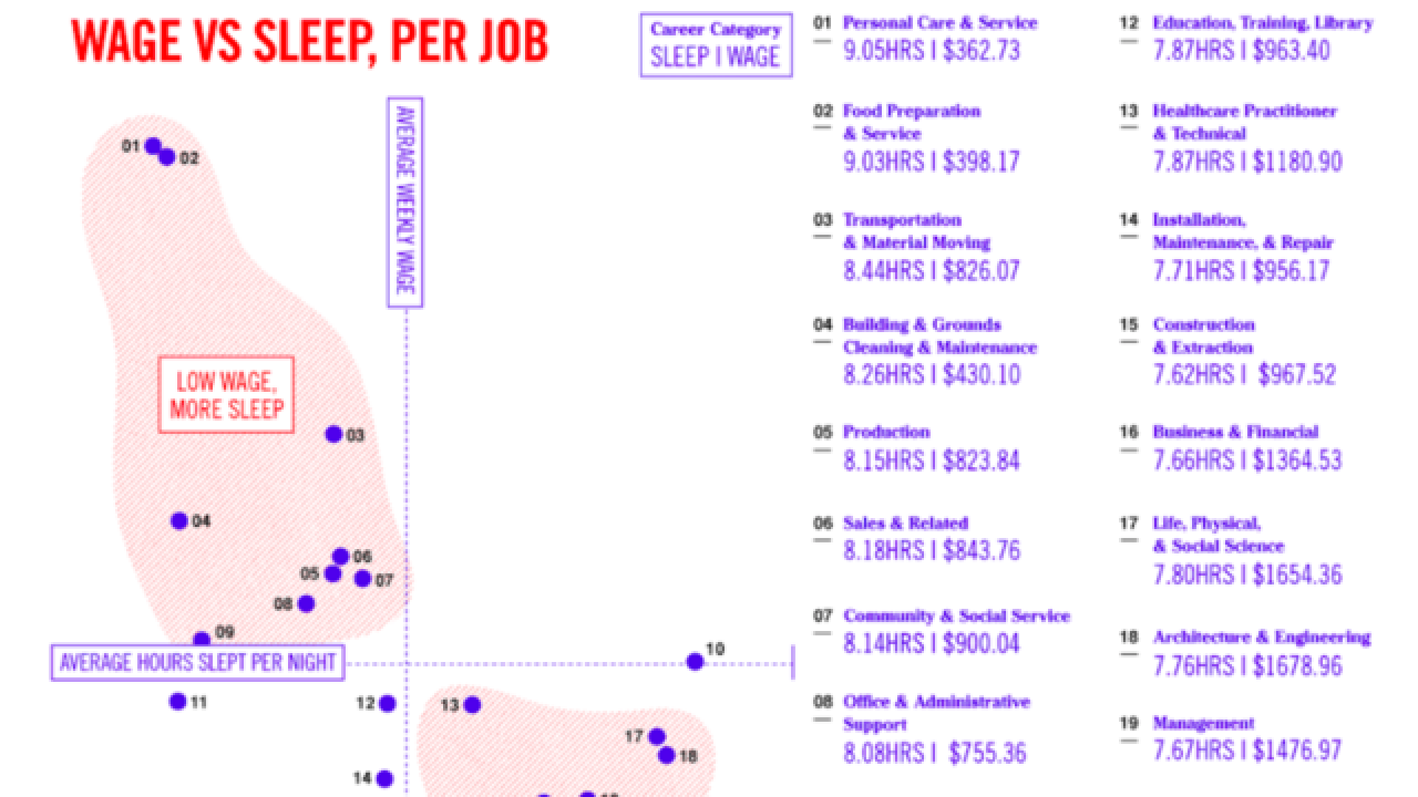 Chart shows how much sleep you give up to make more money
