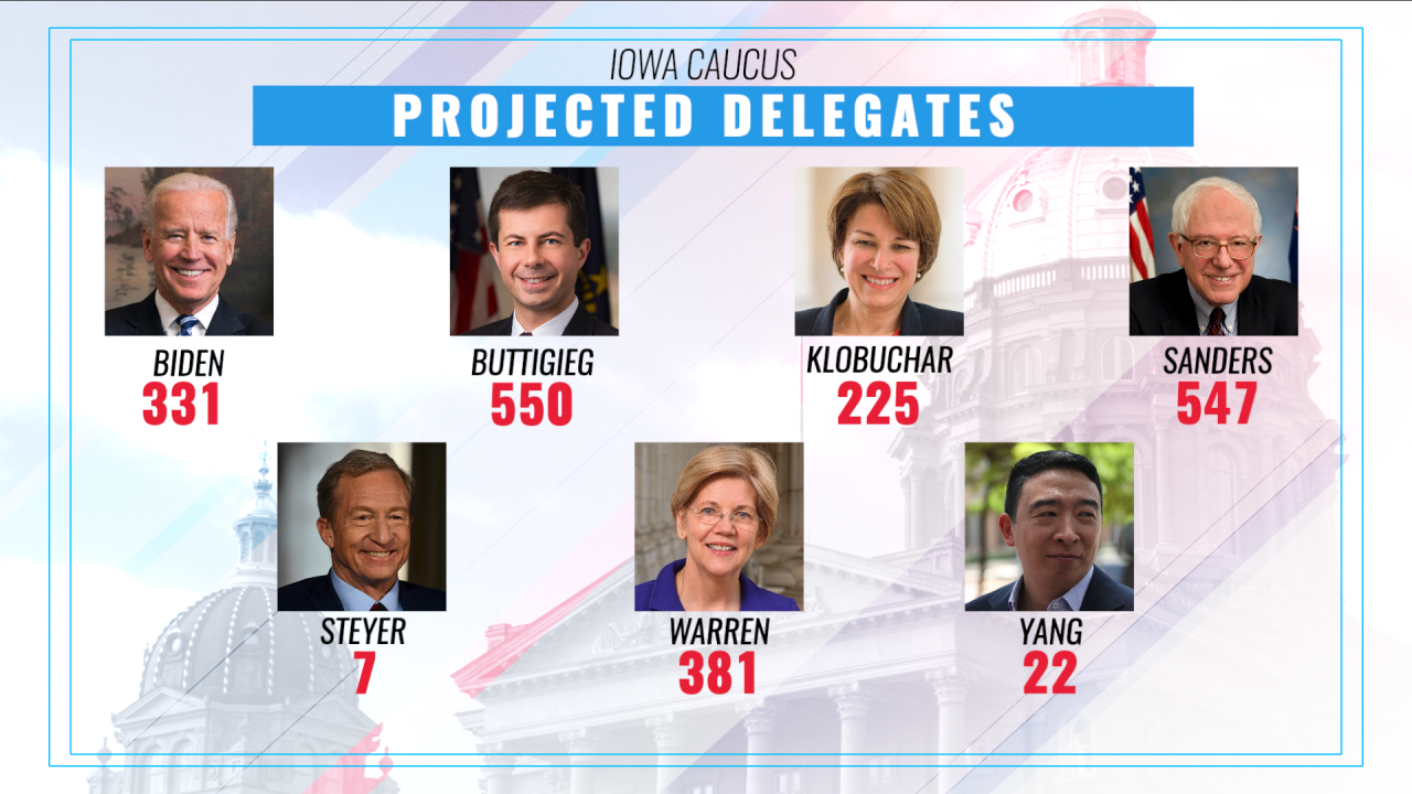 Iowa caucuses: With 97 percent of precincts reporting, Buttigieg and Sanders are still neck and neck
