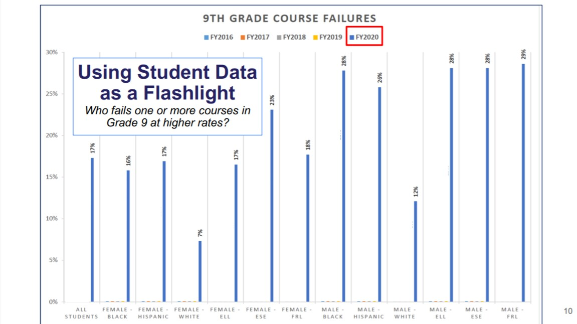 Ninth grade course failure data from the School District of Palm Beach County.jpg