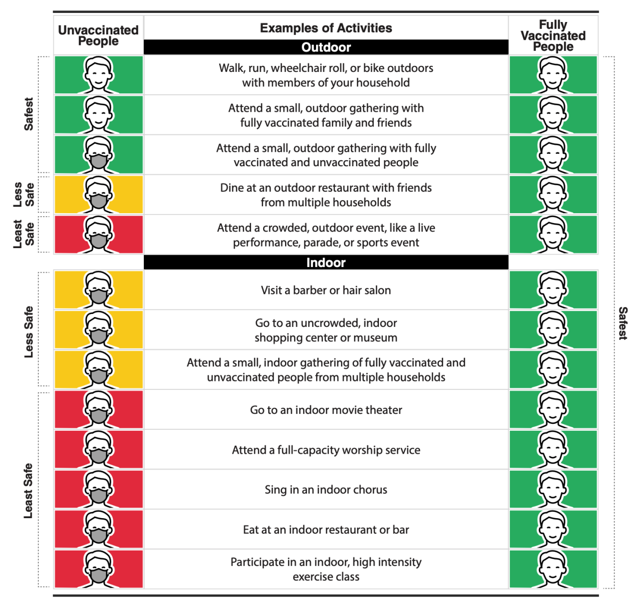 CDC COVID-19 vaccination safety scale