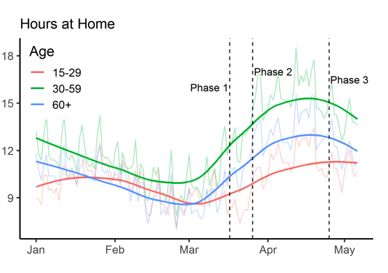 Hours at home during COVID 19 by age_Colorado State University data.png