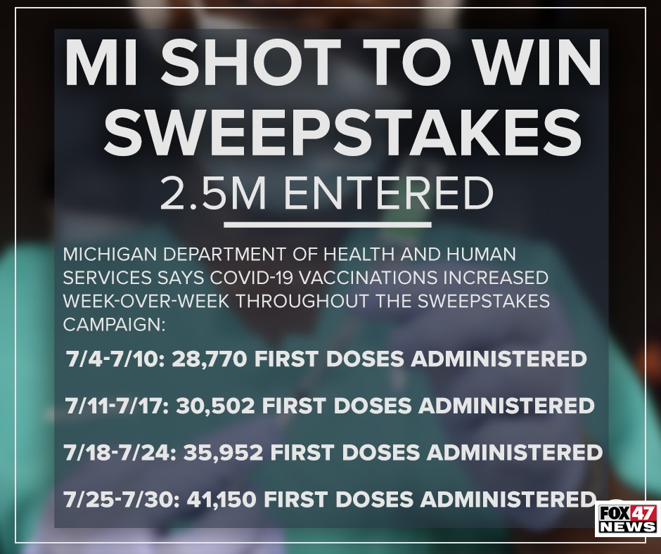2.5 million people entered the MI Shot to Win Sweepstakes