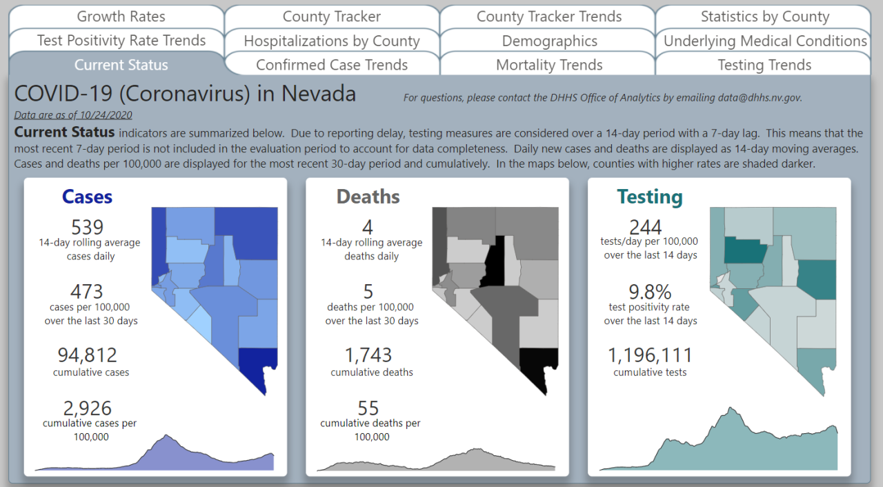 Nevada covid-19 Oct. 24 update.PNG