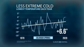 Colorado Springs Temperature Trends