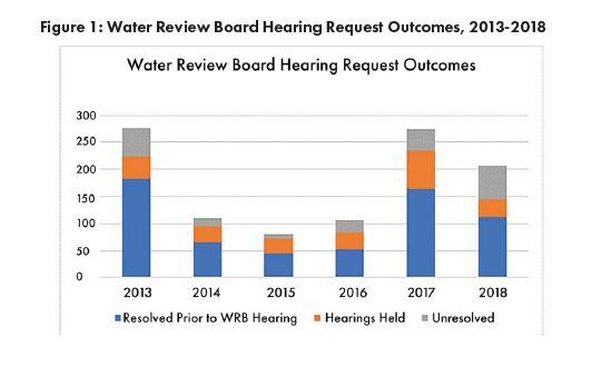 Water board hearings graphic