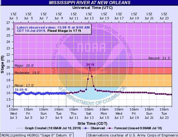 Mississippi River Level at New Orleans