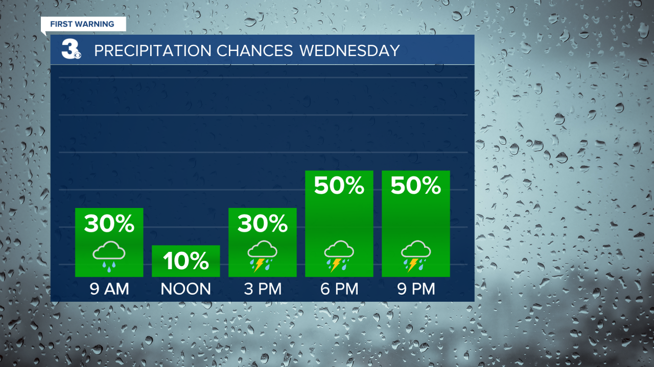 Rain Chances Bar Graph 2.png