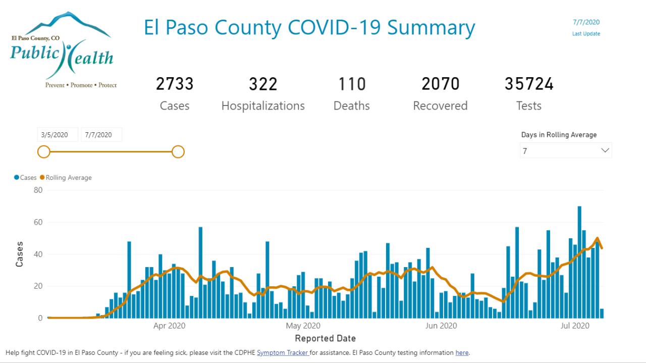 COVID trend graph July