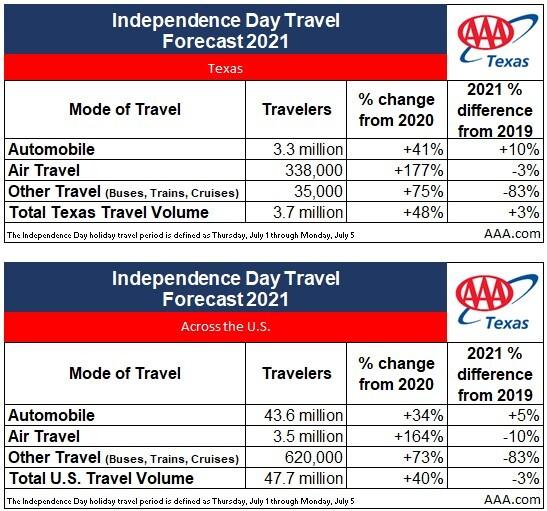 2021+TX+Independence+Day+Travel+Volume.jpg