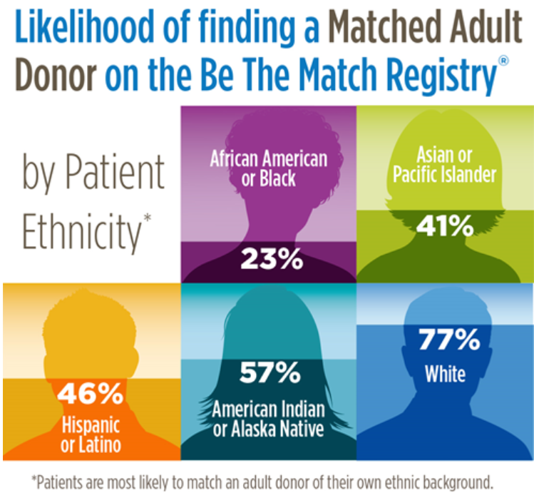 Why Ethnicity Matters When Donating Bone Marrow _ Be The Match