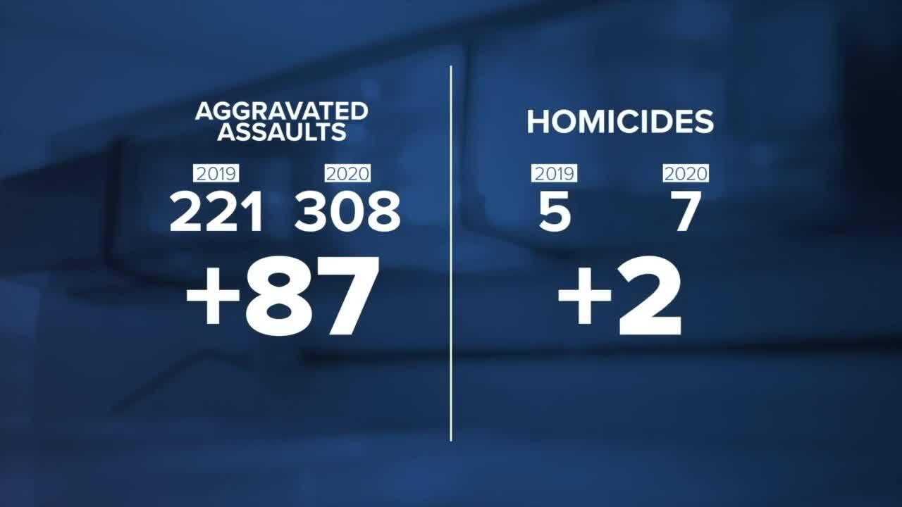 Missoula PD Crime Stats