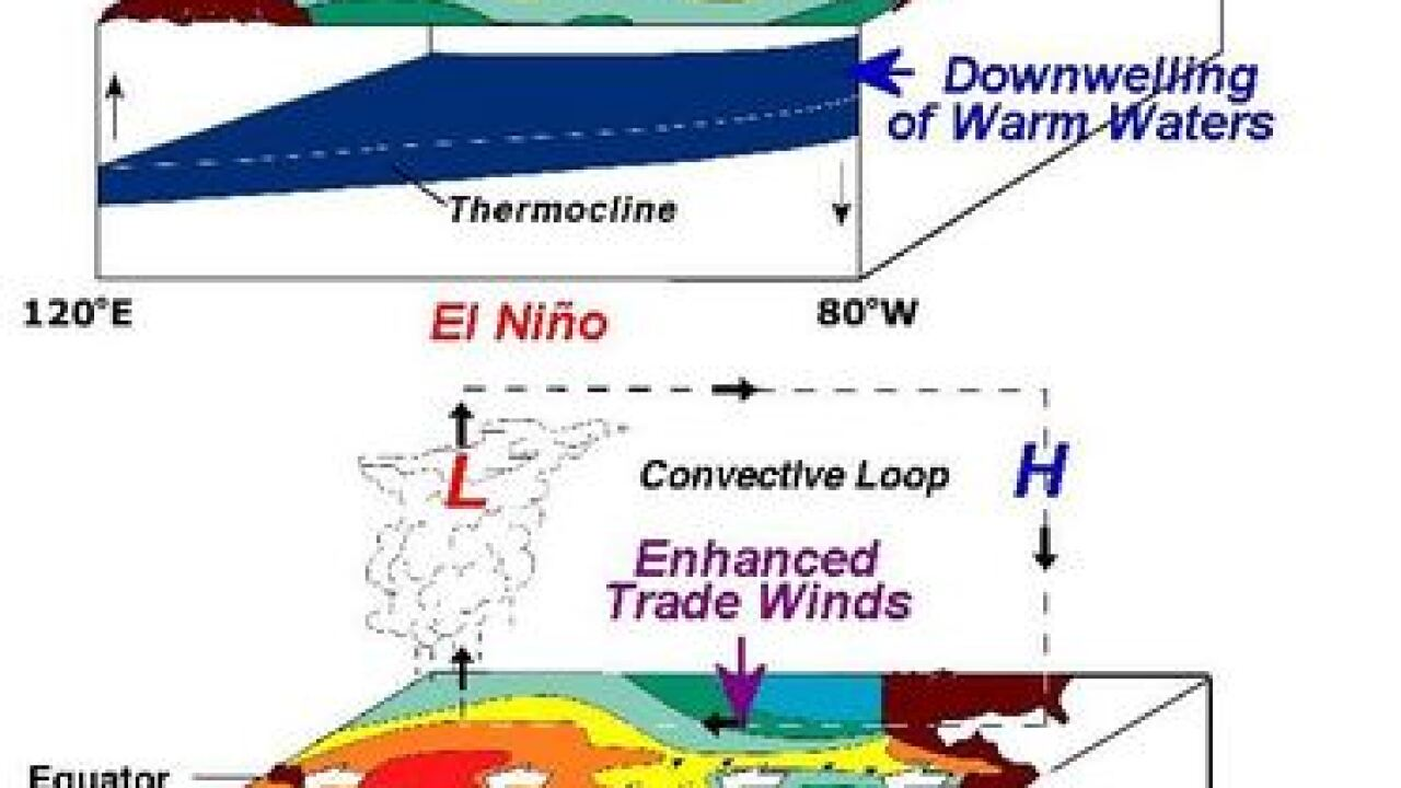 Wednesday's Weather Word: La Nina