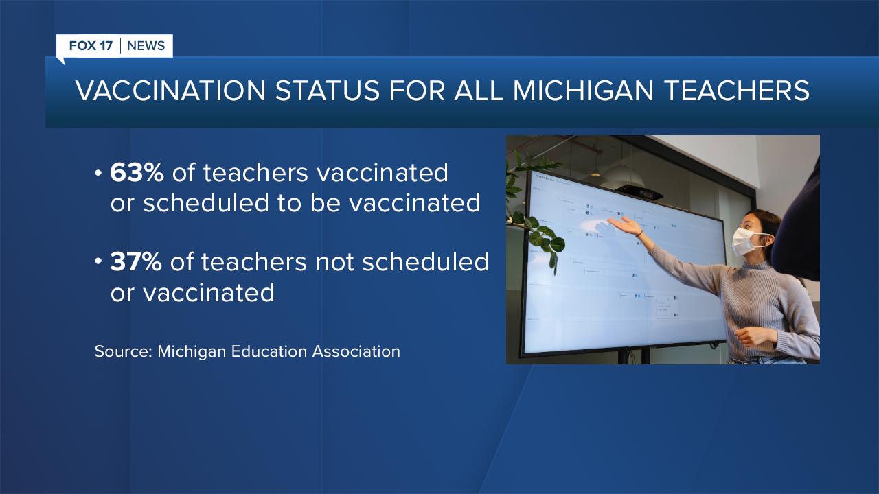 Vaccination rates for Michigan educators