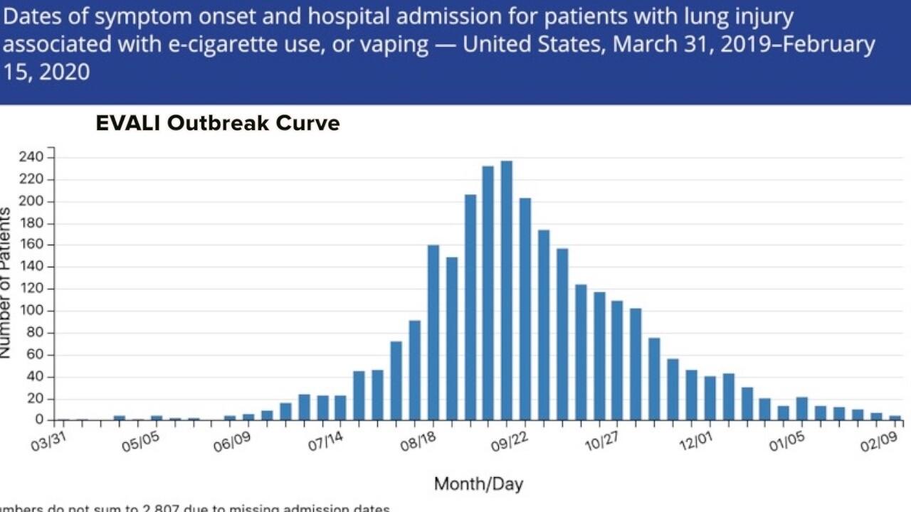 evali_2019_outbreak_chart.jpg