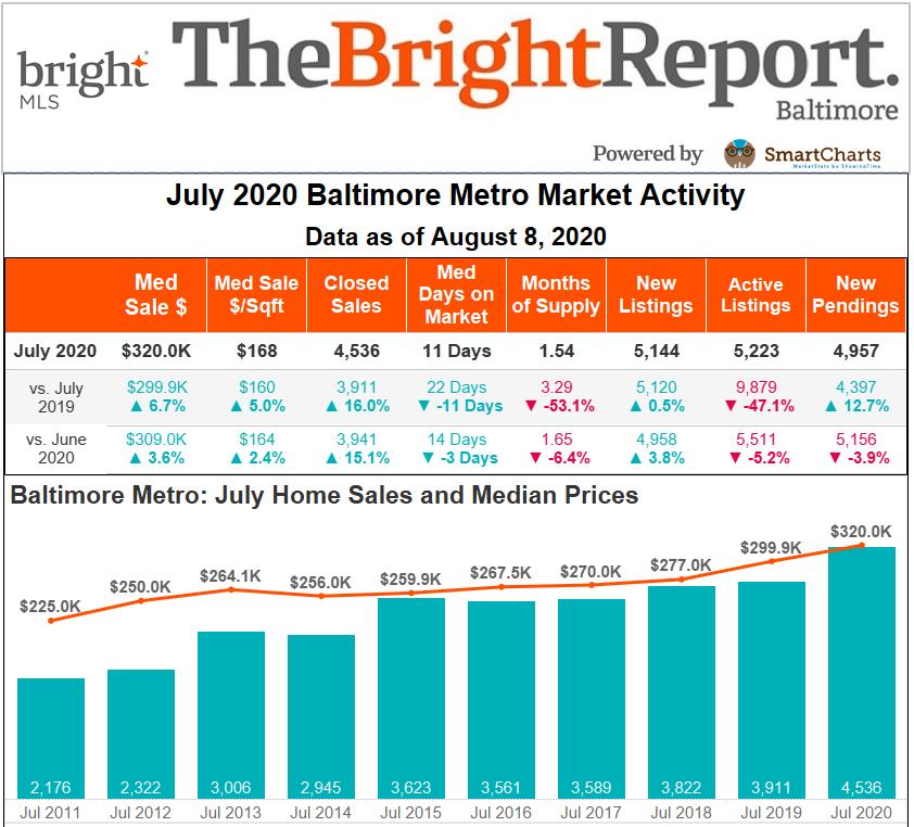 Baltimore Metro Bright Report