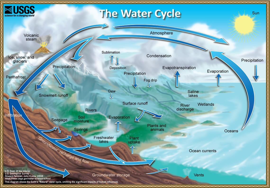 USGS natural water cycle
