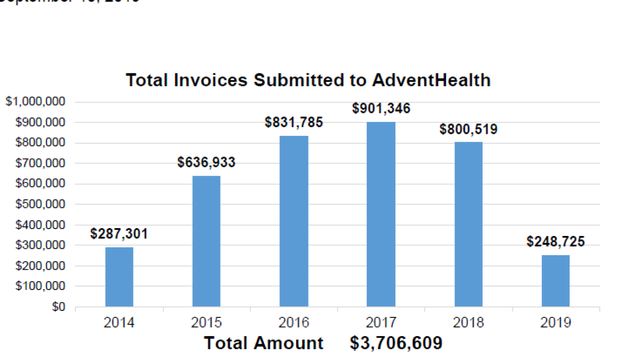 INVOICES TO ADVENT HEALTH.PNG