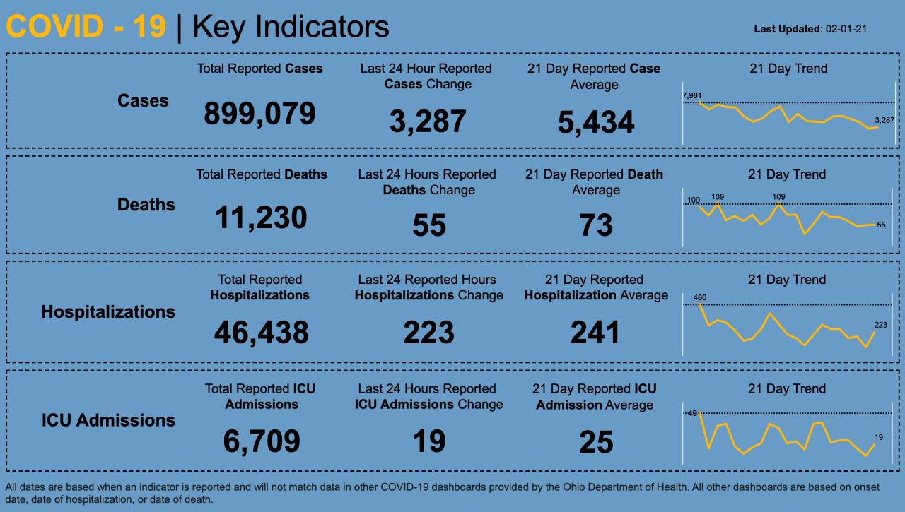 2/1/21 key indicators