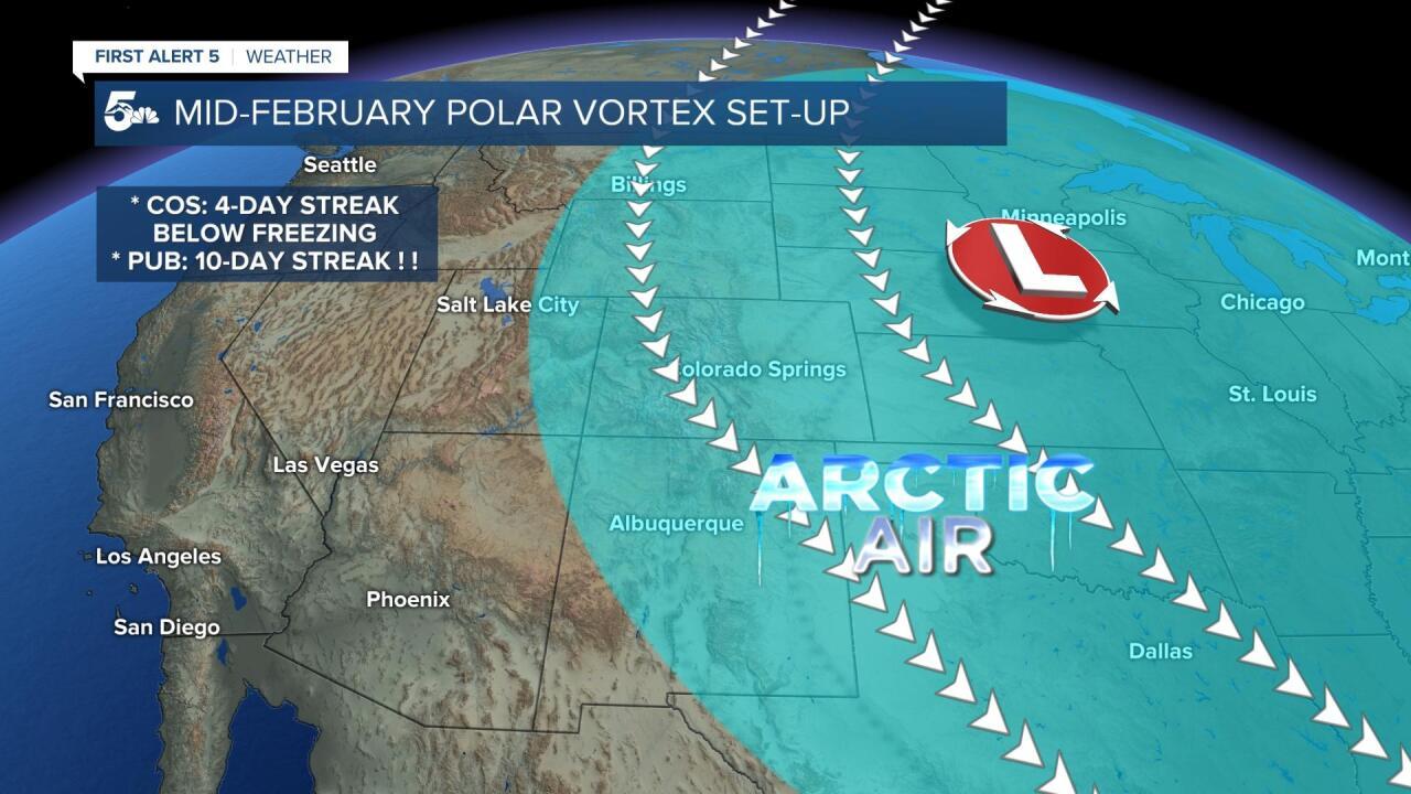 Polar Vortex Set-up