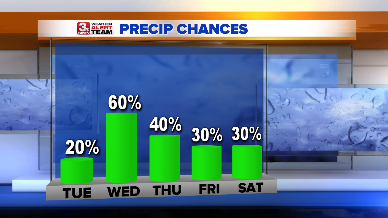 Rain Chances PM Next 5 Days.png