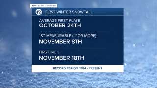 Average First Winter Snowfall