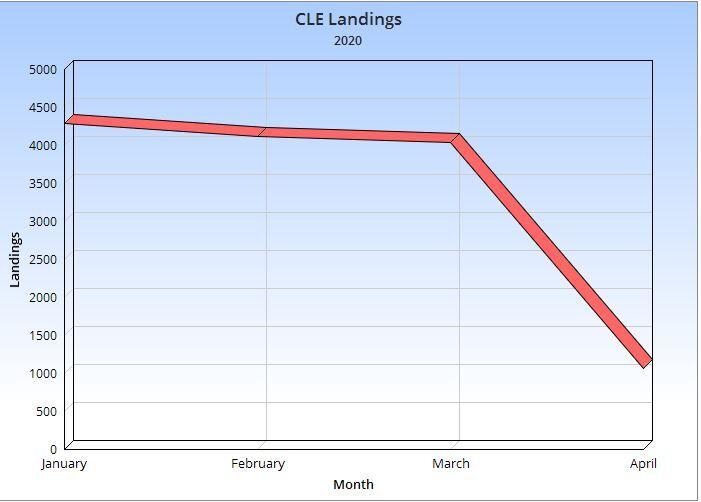 CLE landings
