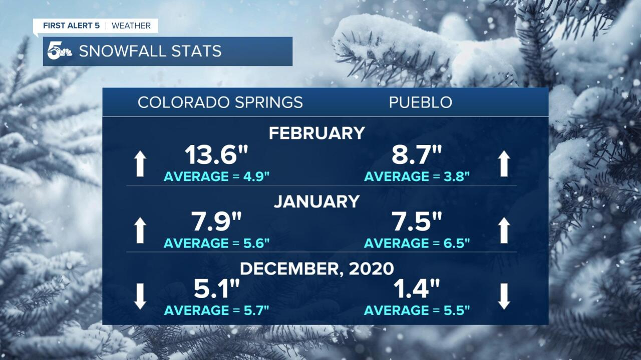 Monthly Snowfall