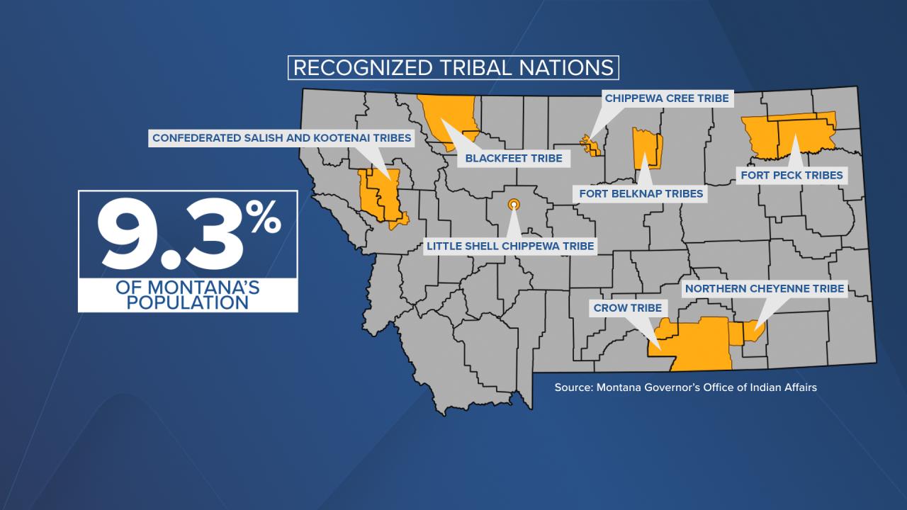Tribal Nations Montana