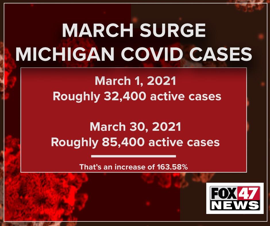 March surge in Michigan COVID-19 cases