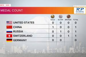 Tokyo Olympics Medal Count as of morning of July 24, 2021